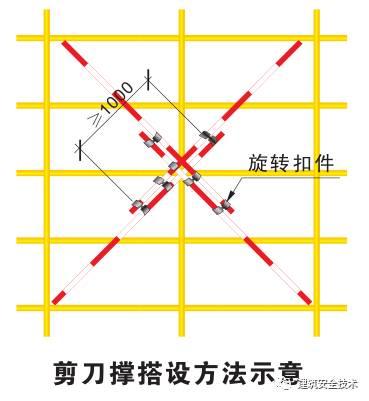 模板支撑体系10大方面安全设置要求,详细!_30
