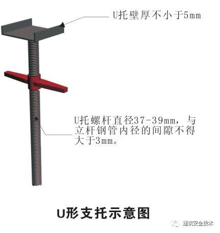 模板支撑体系10大方面安全设置要求,详细!_31
