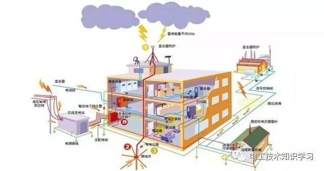 电气工程防雷接地怎么安装,有什么做法?