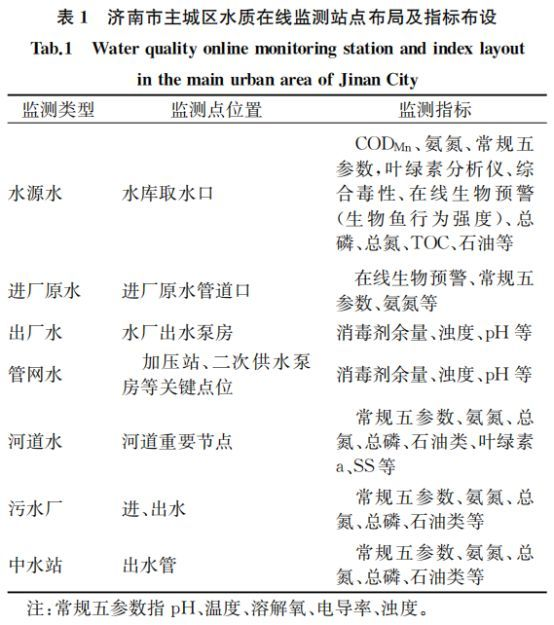 给水排水|水业导航:水质监测预警技术创新