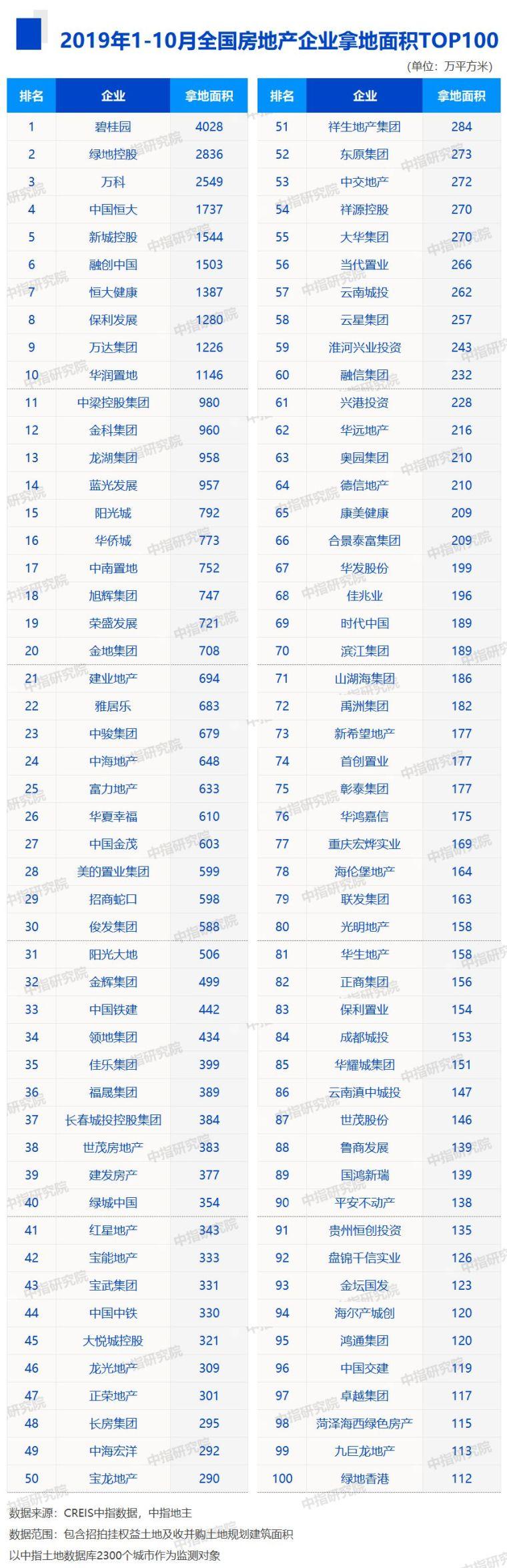 2019年1-10月全国房地产企业拿地排行榜_3