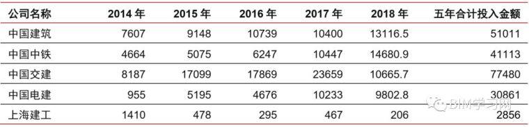 施工行业现状2019与施工信息化发展透析_16
