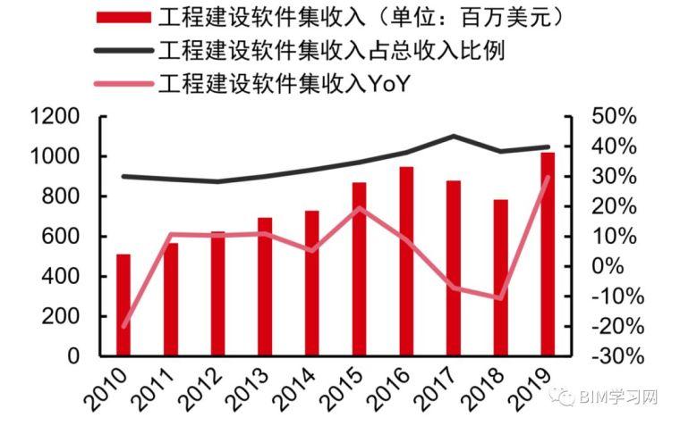 施工行业现状2019与施工信息化发展透析_20