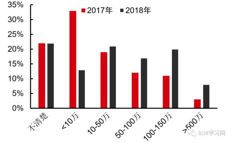 施工行业现状2019与施工信息化发展透析_24