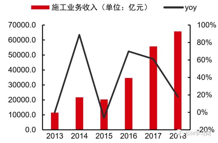 施工行业现状2019与施工信息化发展透析_22