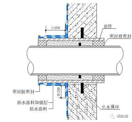 中建最新地下室防水施工方案_11