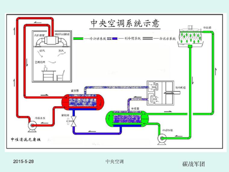 暖通设备图资料下载-暖通设备结构与原理基础知识培训资料