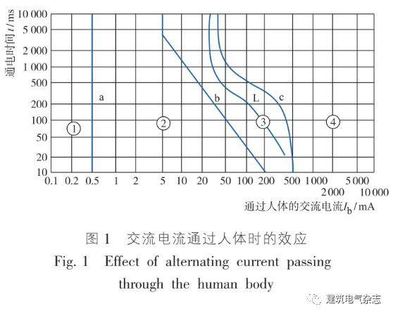 凌智敏:低压配电系统电击防护的电气设计