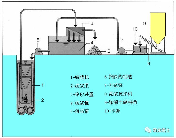 800厚地下连续墙施工方法及质量检测_21