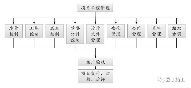 保利项目工程管理方法及要点(含开发流程图)