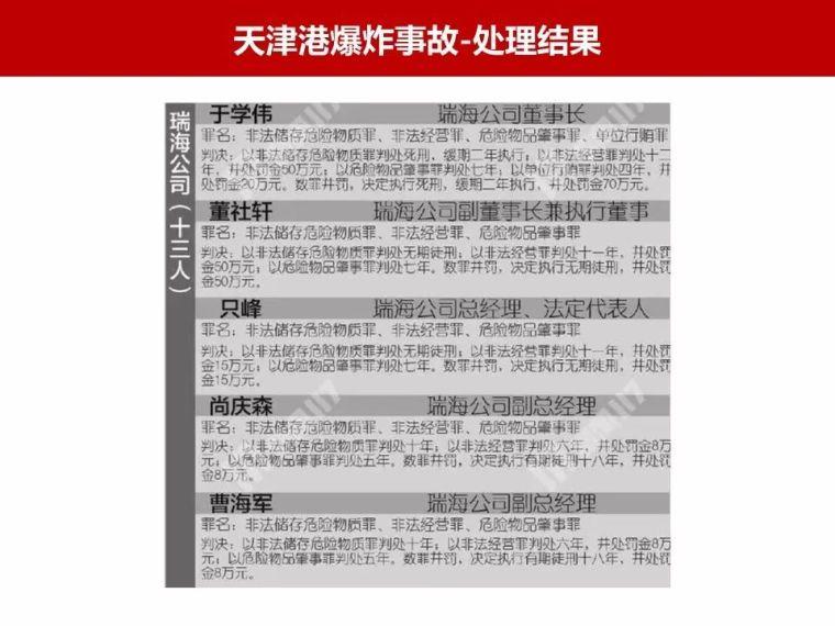 近年重大安全生产事故处理|PPT_9