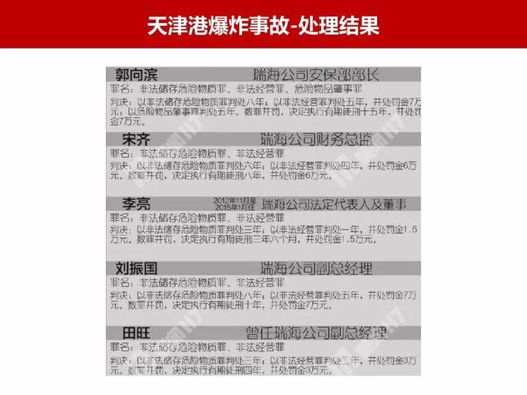 近年重大安全生产事故处理|PPT_10