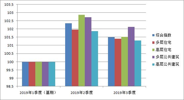 山东公布2019年3季度房屋建筑工程造价指数