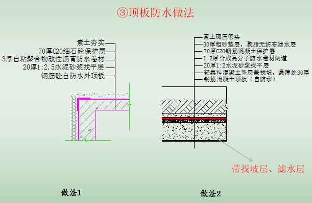 地下室防水施工技术培训讲义PPT