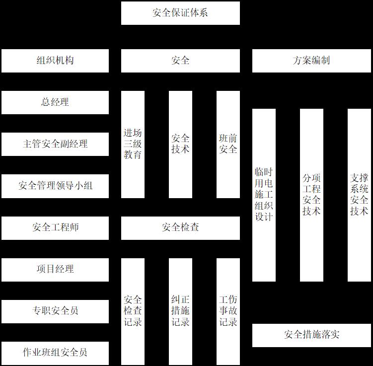 [清远市]高层建筑地下室基础施工方案