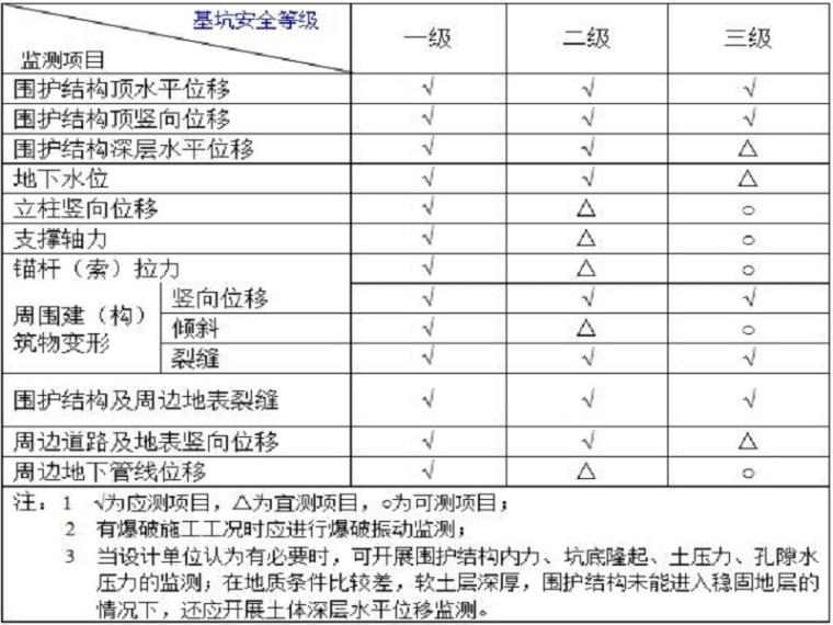 建筑基坑施工监测技术标准(清楚明了)