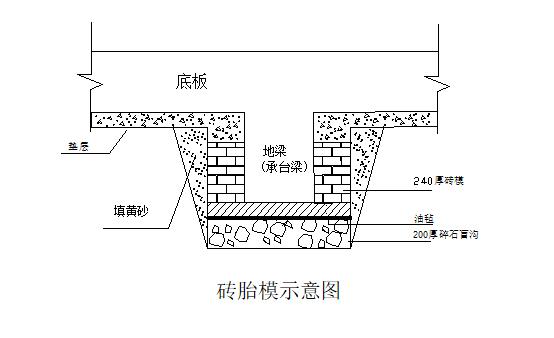 地下室砖胎模及外墙吊模施工方案