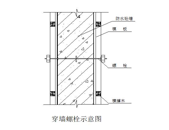 高层地下室施工方案(步骤清晰)