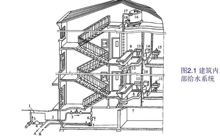 建筑内部给水系统