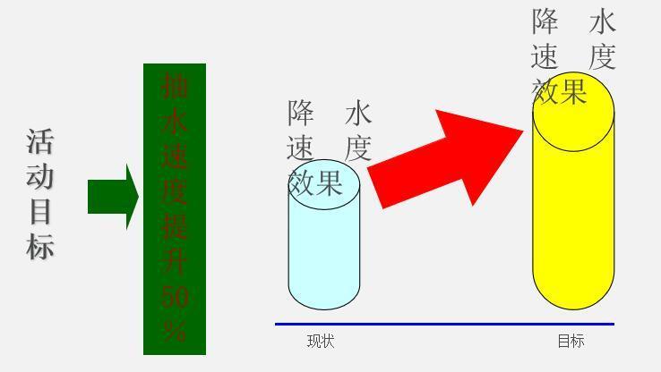 降水QC小组提高基坑降水质量ppt(35页)