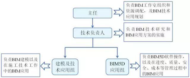 BIM技术在北京地铁七号线的实际运用_2