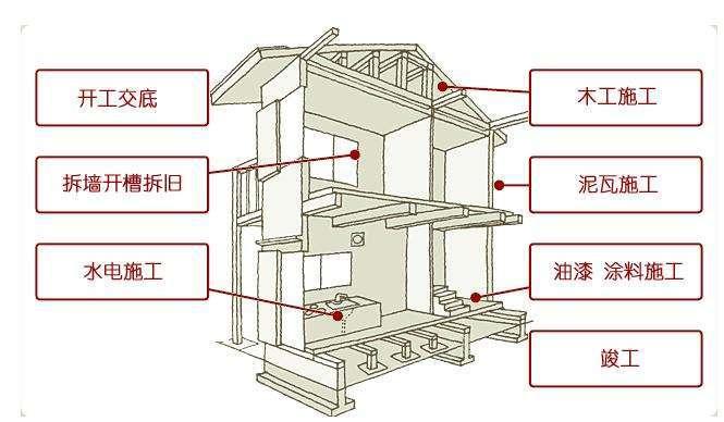 装修工程施工工艺流程标准化手册(含图表)