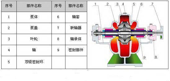 剖开看这34种泵的内部结构图,值得收藏!