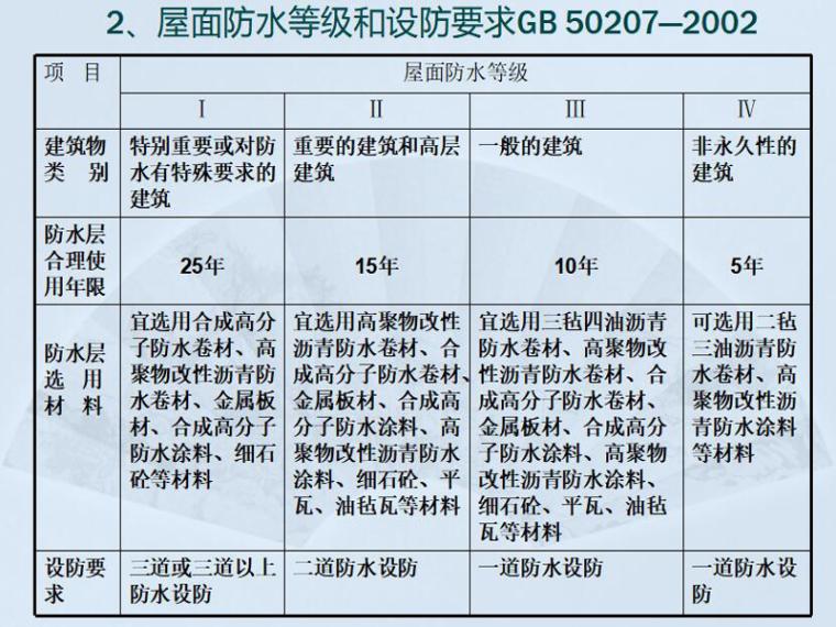 科研楼屋面工程培训讲义(PDF,共79页)
