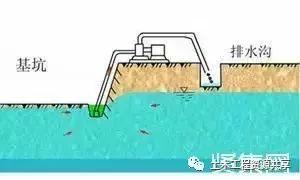 基坑降水工程常见施工问题及应急措施!_2