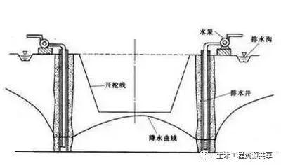 基坑降水工程常见施工问题及应急措施!_6