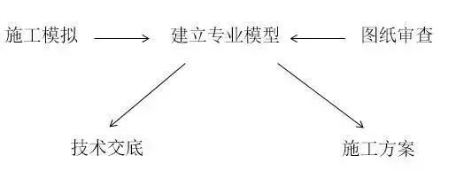 BIM技术在北京地铁七号线的实际运用_9