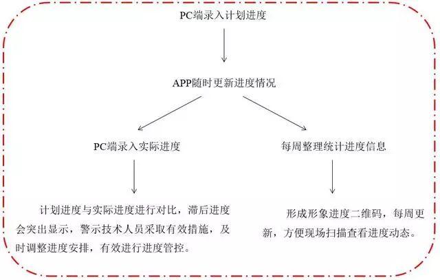 BIM技术在北京地铁七号线的实际运用_16