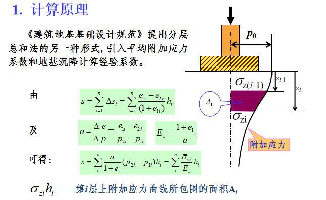 地基最终沉降量计算讲义ppt(40页附实例)