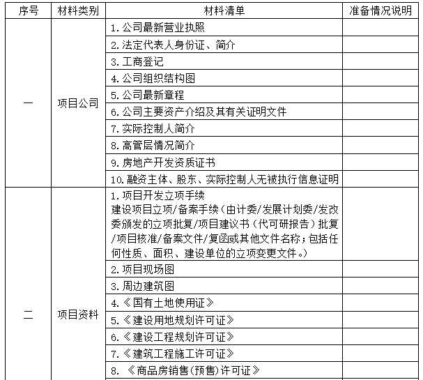房地产项目立项材料准备表
