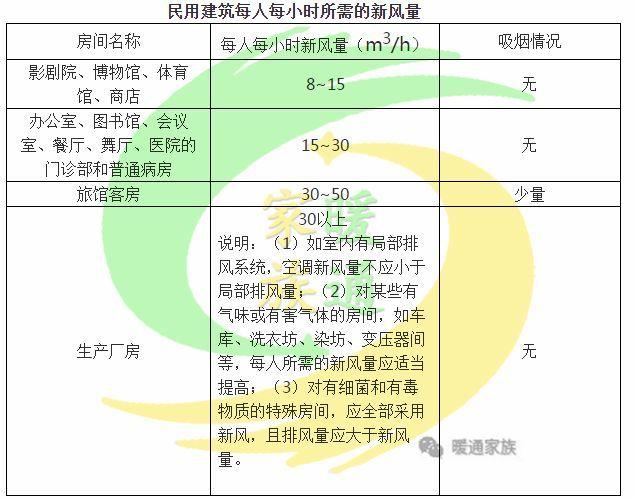 暖通设计经典 中央空调设计必知(速成版)_3