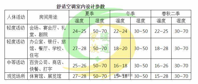 暖通设计经典 中央空调设计必知(速成版)_2