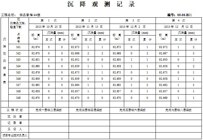 沉降观测记录表格(标准模板)