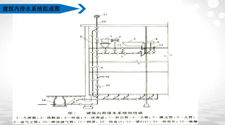 建筑内排水系统组成图