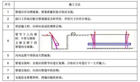 管道施工方法