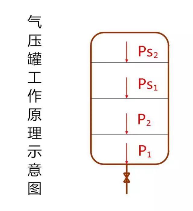 给排水——稳压泵与稳压罐的设计_2