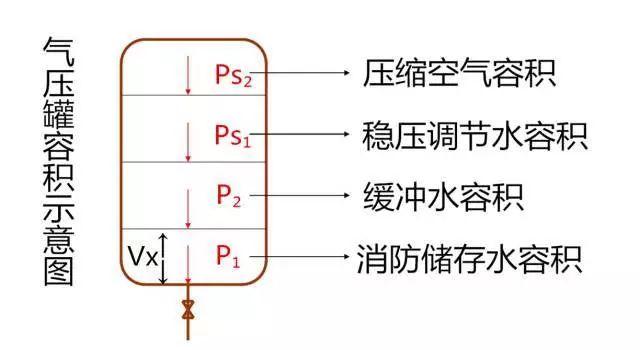 给排水——稳压泵与稳压罐的设计_3