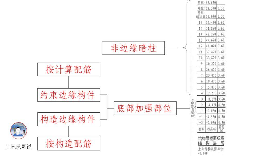 结构钢筋89种构件图解_15