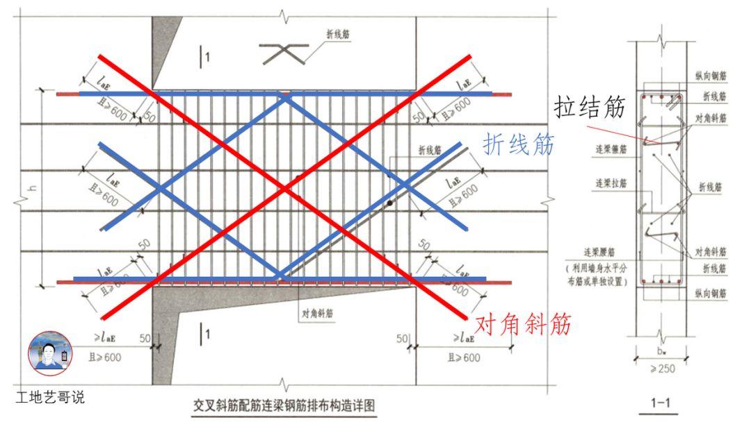 结构钢筋89种构件图解_21