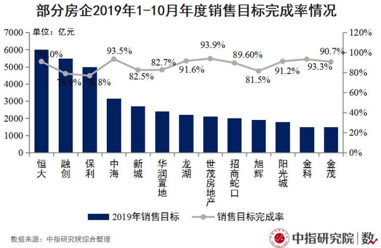 第四个季度来临,房地产市场走势将如何?_4