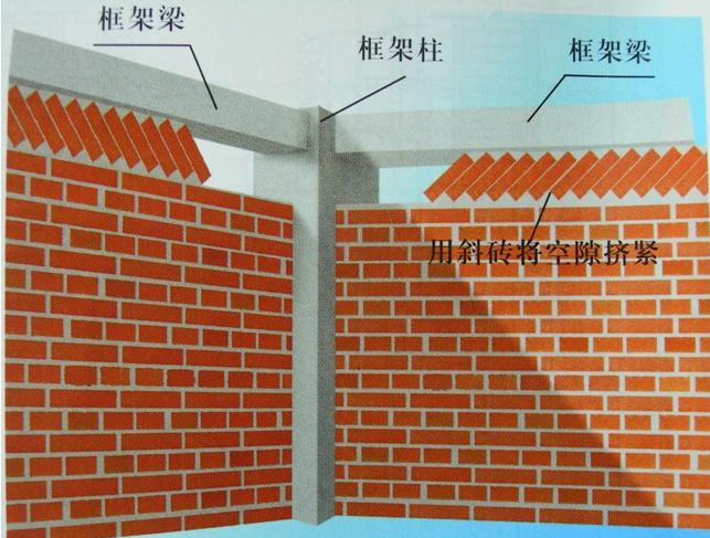 [蚌埠]主体及配套建设工程砌体工程施工方案
