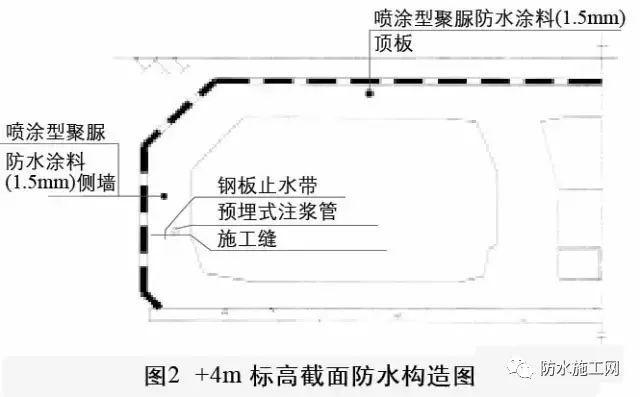 隧道防水施工工艺及流程(案例详解)