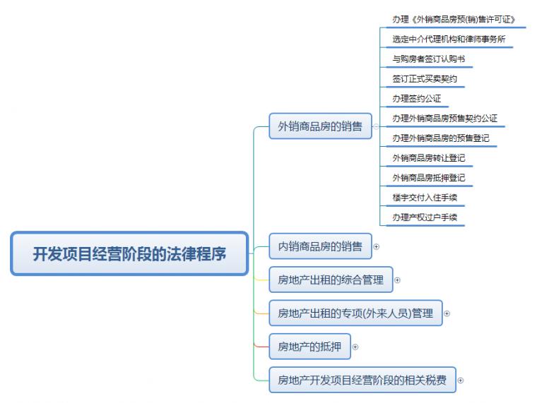 收藏|房地产开发的八大流程!_12