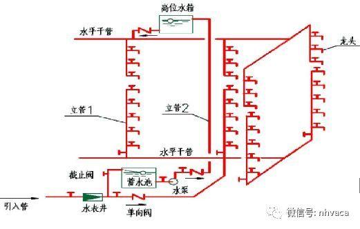 给水排水系统图( 施工图) 绘制规则