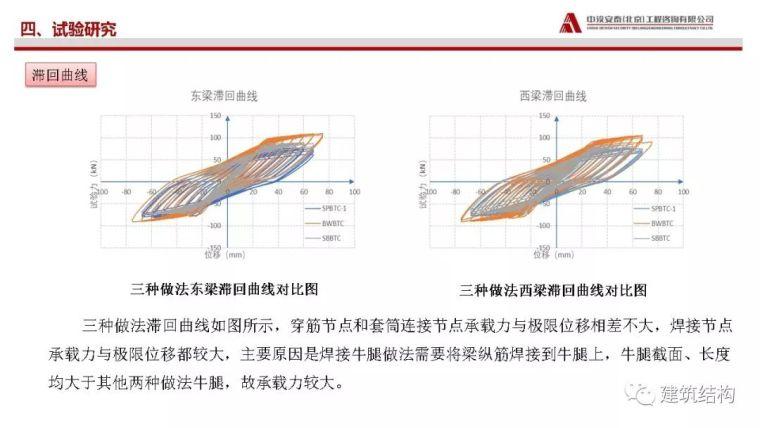 矩形钢管砼柱-混凝土梁穿筋节点受力性能_25