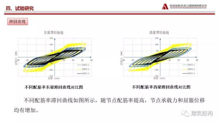 矩形钢管砼柱-混凝土梁穿筋节点受力性能_26